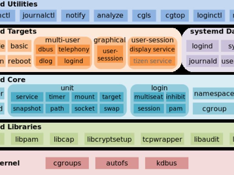 Bug keselamatan sistematik Linux terbongkar