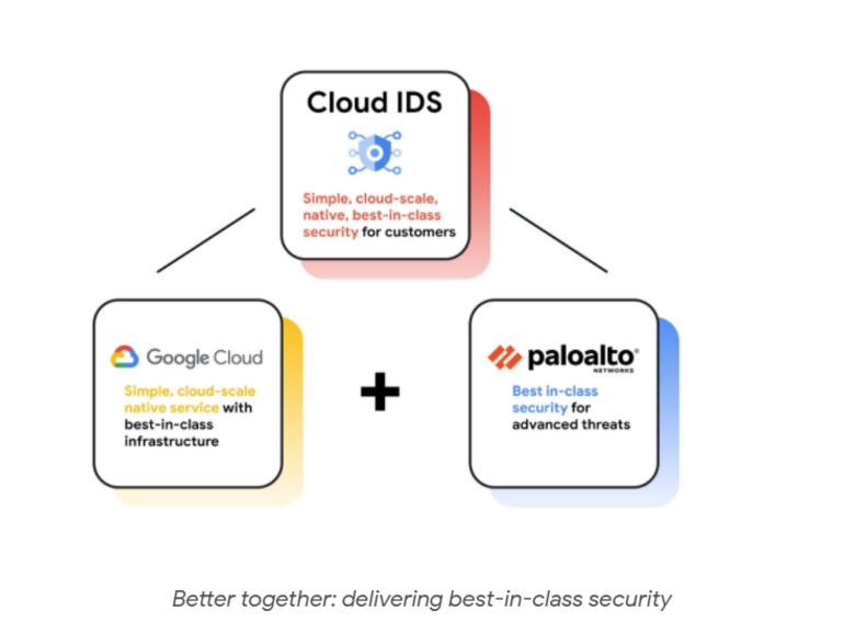 Google Cloud melancarkan alat keselamatan baru apabila pemandangan ancaman memanas