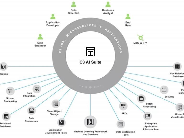 Prospek C3 AI fiskal 2022 sejajar dengan jangkaan ketika membina perkongsian
